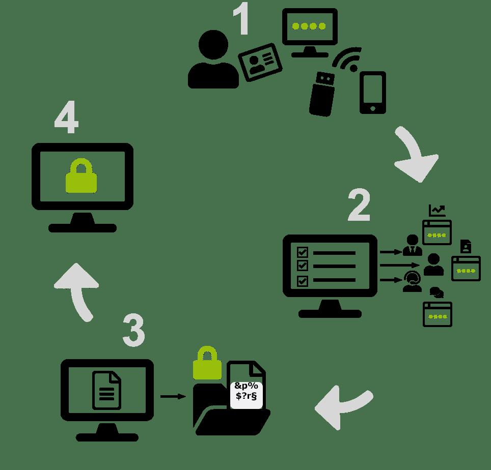 Infografik Szenario 2FA Verschlüsselung_